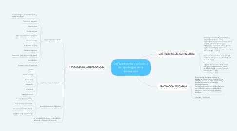 Mind Map: Las fuentes del currículo y las tipologías de la innovación