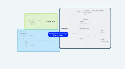 Mind Map: Paradigmas en la Piscología de la educación
