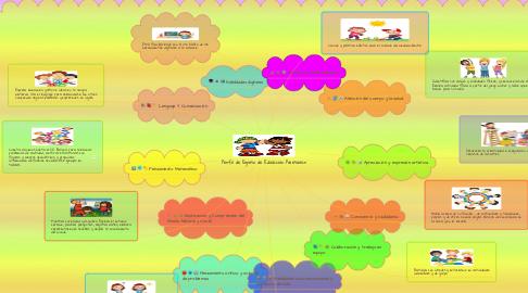 Mind Map: Perfil de Egreso de Educación Preescolar