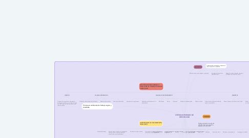 Mind Map: SISTEMA INTEGRADO DE GESTION 2020
