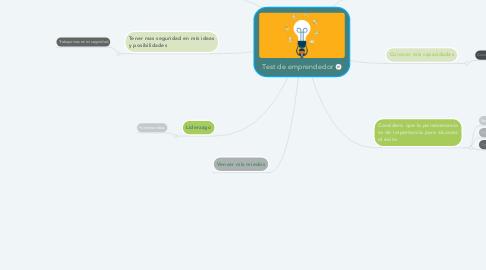 Mind Map: Test de emprendedor