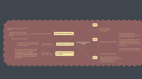 Mind Map: El CRM/CAPTACION DE CLIENTES