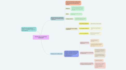 Mind Map: Estudio de la cognición ambiental