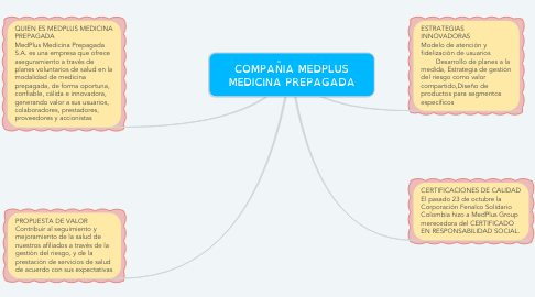 Mind Map: COMPAÑIA MEDPLUS MEDICINA PREPAGADA