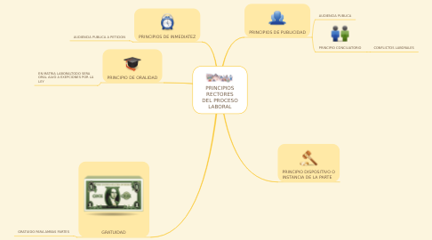 Mind Map: PRINCIPIOS RECTORES DEL PROCESO LABORAL