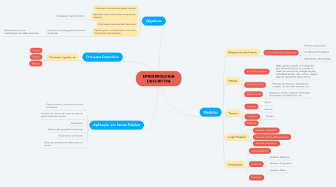 Mind Map: EPIDEMIOLOGIA DESCRITIVA