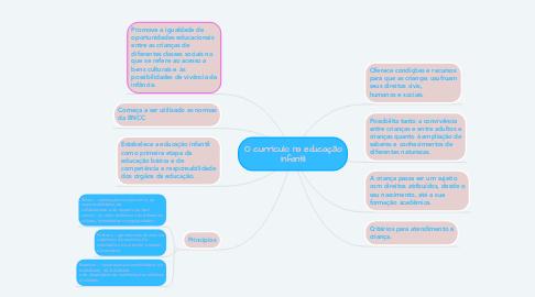 Mind Map: O currículo na educação infantil