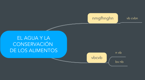 Mind Map: EL AGUA Y LA CONSERVACIÓN  DE LOS ALIMENTOS