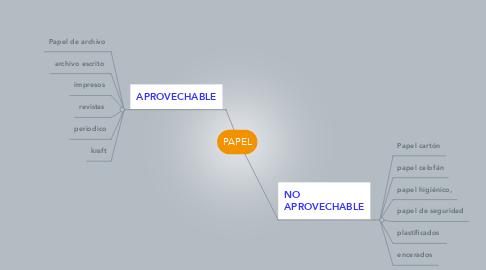 Mind Map: PAPEL