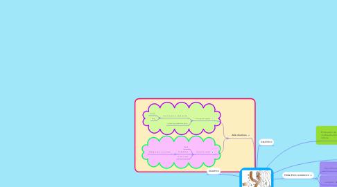 Mind Map: ADSORCION
