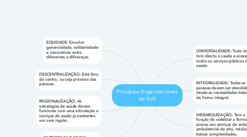 Mind Map: Princípios Organizacionais do SUS