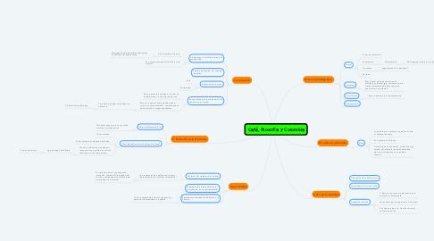 Mind Map: Café, filosofía y Colombia