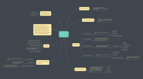 Mind Map: Sistema de costos