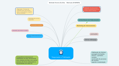 Mind Map: Negociação e Fidelização