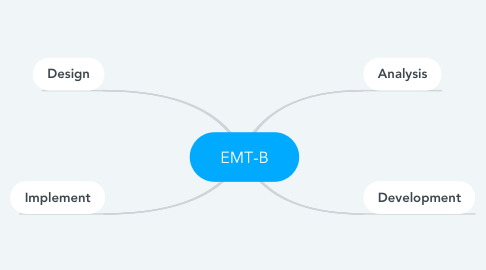 Mind Map: EMT-B