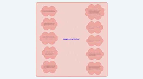 Mind Map: ORIGEN DE LA POLÍTICA