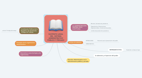 Mind Map: SUSTENTO LEGAL DEL  SISTEMA ADMINISTRATIVO PÚBLICO Y PRIVADO