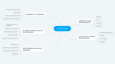 Mind Map: ACTITUDES