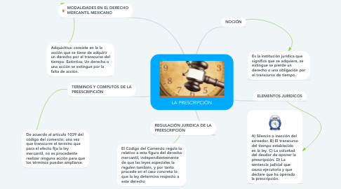 Mind Map: LA PRESCRIPCIÓN