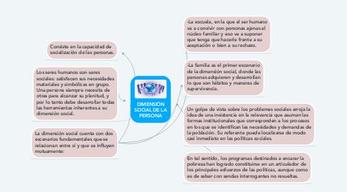 Mind Map: DIMENSIÓN SOCIAL DE LA PERSONA