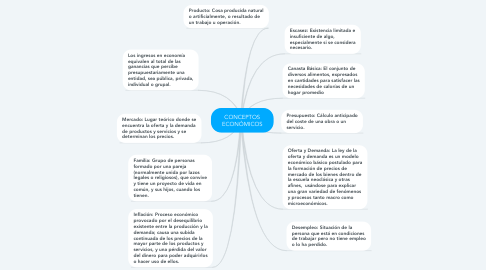 Mind Map: CONCEPTOS ECONÓMICOS