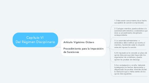 Mind Map: Capítulo VI  Del Régimen Disciplinario
