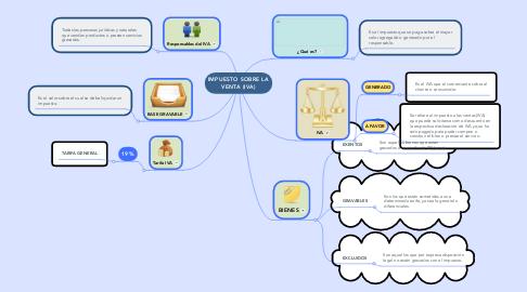 Mind Map: IMPUESTO SOBRE LA VENTA (IVA)