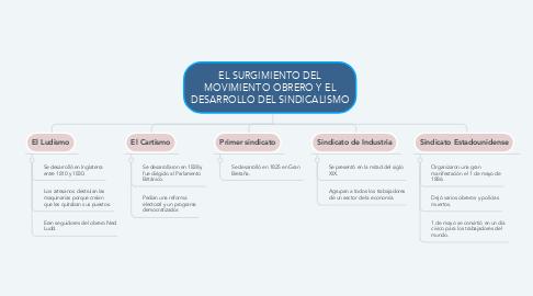 Mind Map: EL SURGIMIENTO DEL MOVIMIENTO OBRERO Y EL DESARROLLO DEL SINDICALISMO