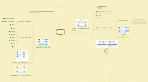 Mind Map: PPP
