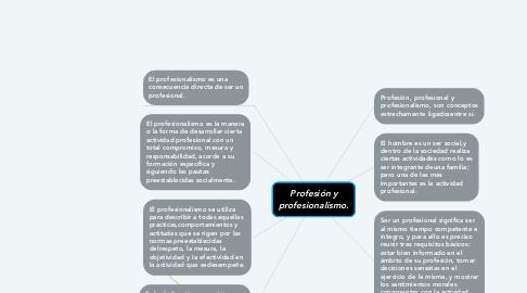 Mind Map: Profesión y profesionalismo.