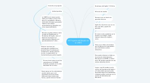 Mind Map: Mi Proyecto de Estudio en la UNED