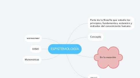 Mind Map: ESPISTEMOLOGÍA