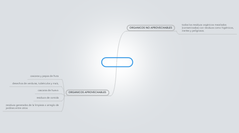 Mind Map: ORGANICOS