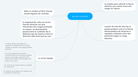 Mind Map: ley de coulomb