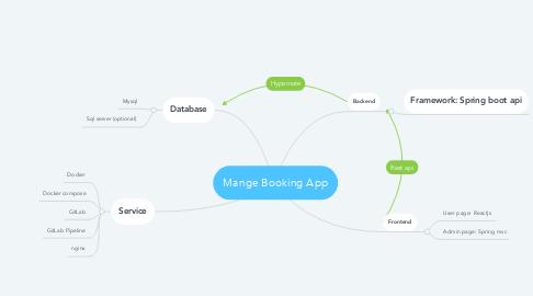 Mind Map: Mange Booking App
