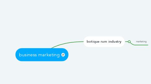 Mind Map: business marketing