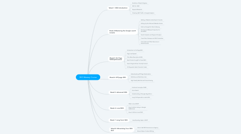 Mind Map: SEO Mastery Course
