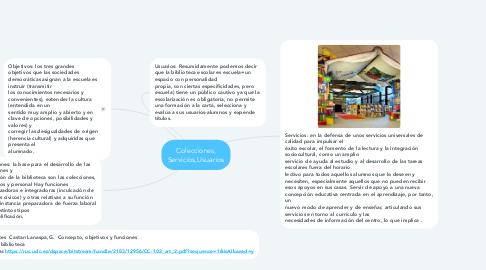 Mind Map: Colecciones, Servicios,Usuarios