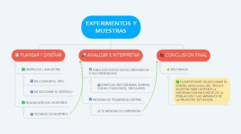 Mind Map: EXPERIMENTOS Y MUESTRAS