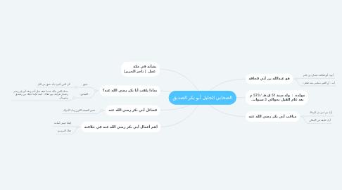 Mind Map: الصحابي الجليل أبو بكر الصديق