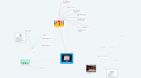 """Mind Map: """"IS THIS IMPORTANT?"""""""