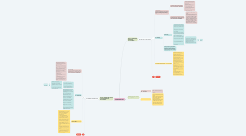 Mind Map: VALUE-ADDED TAX