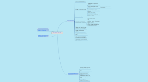 Mind Map: LEY DE IVA ART- 2A