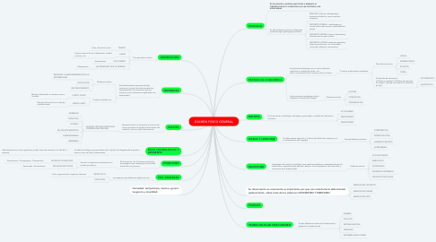 Mind Map: EXAMEN FISICO GENERAL