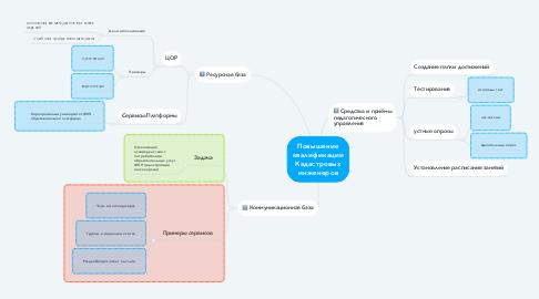 Mind Map: Повышение квалификации Кадастровых инженеров