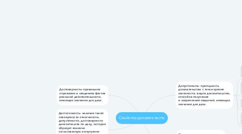 Mind Map: Свойства доказательств