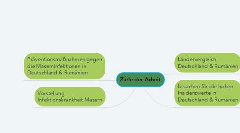 Mind Map: Ziele der Arbeit