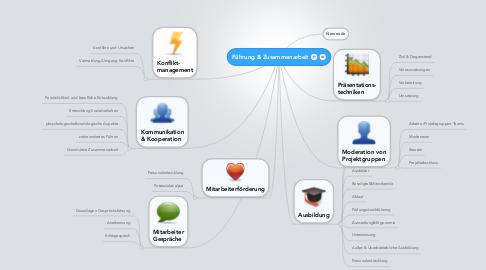 Mind Map: Führung & Zusammenarbeit
