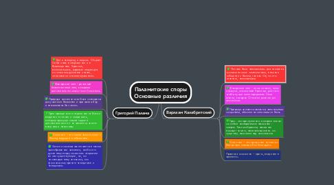 Mind Map: Паламитские споры Основные различия