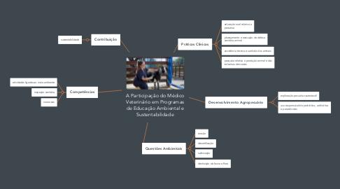 Mind Map: A Participação do Médico Veterinário em Programas de Educação Ambiental e Sustentabilidade